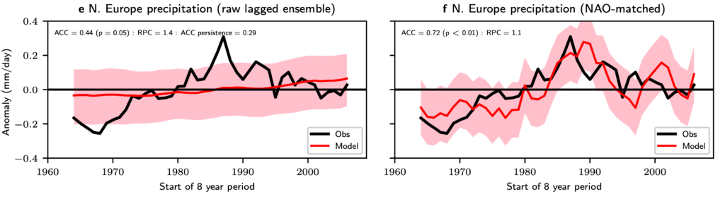 Figure 1: Rainfall variation over Northern Europe between 1960 and 2005. e) shows observations (black) and modelled predictions (red) with uncertainty range (shaded red) without adjustments, f) shows the improved and adjusted modelled predictions and uncertainty range.